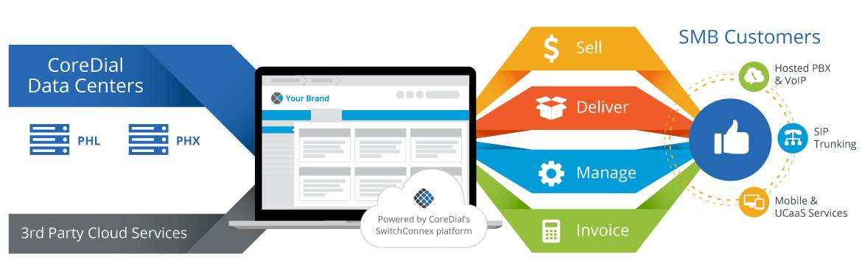 CoreDial-HowItWorks-partners-v2