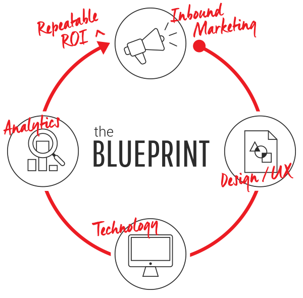 stratus-inbound-marketing-blueprint