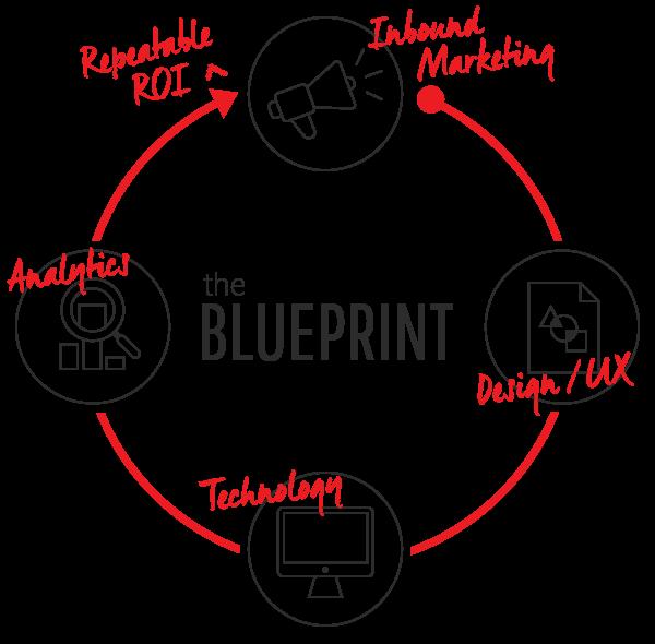 stratus-inbound-marketing-blueprint